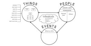 ThingBook5